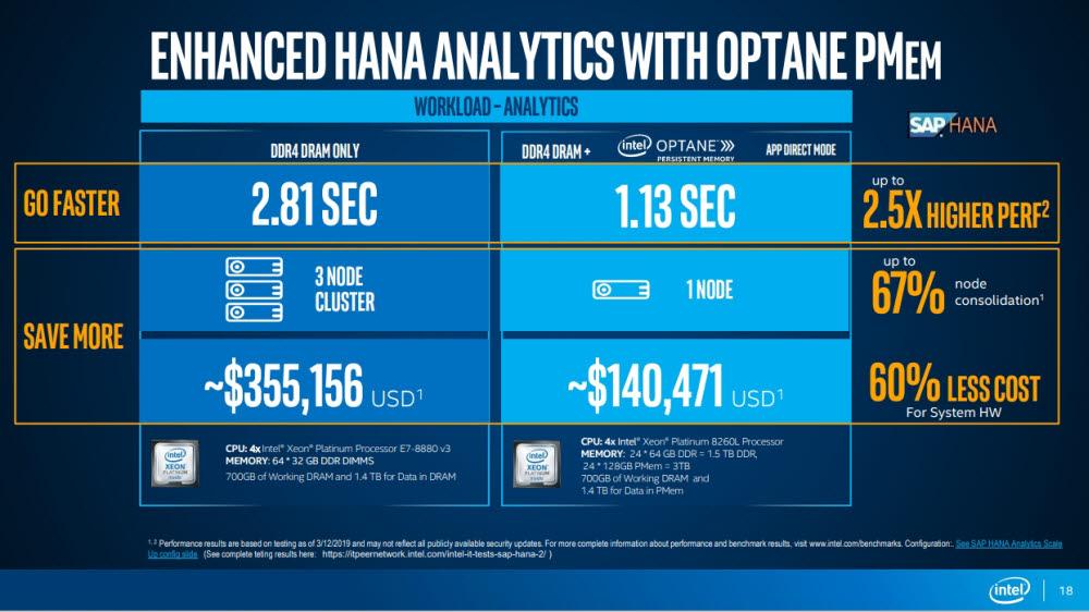SAP HANA 분석 워크로드 기준 기존 D램 서버와 옵테인+D램 서버의 성능 차이 비교표. <사진=인텔>