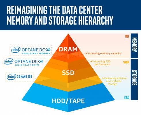 인텔 옵테인 메모리는 D램과 SSD 사이에 위치한다. <사진=인텔>