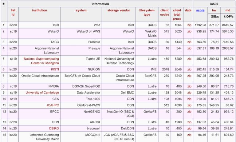 IO500 리스트에서 인텔이 1위를 차지했다. <사진=버추어 인스티튜트 포 I/O>