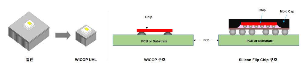 서울반도체, 방열성능 개선 차량용 LED 개발