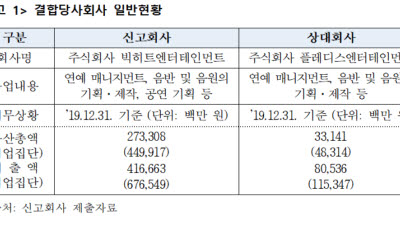 """BTS-세븐틴 한솥밥"" 공정위, '빅히트'의 플레디스 인수 허용"