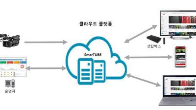 엘에스디테크, 기업용 고성능 양방향 IP방송 플랫폼 출시