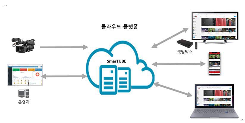 엘에스디테크의 SmarTUBE 시스템 구성도