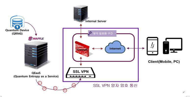 SSL VPN 양자암호통신 개념도(자료: 엑스게이트)