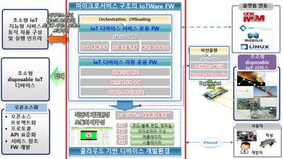 ETRI, IoT 기기 위한 SW 개발 프로그램 공개