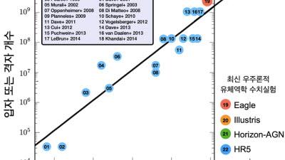 KISTI·천문연 등, 세계 최대 규모 우주론적 유체역학 시뮬레이션 수행