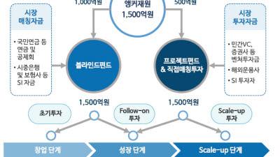 핀테크혁신펀드, 자금결성부터 삐걱