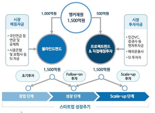 [표]핀테크혁신펀드 개요(자료-한국성장금융투자운용)