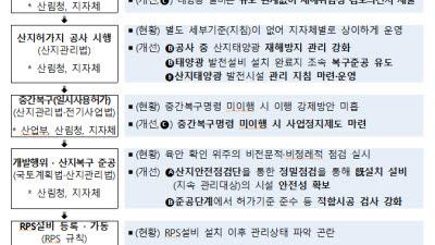 정부, 산지태양광 안전관리 강화…재해 우려 설비 3년간 정밀 점검