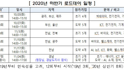특허청, 2020 하반기 지식재산 스타트업 로드데이 개최