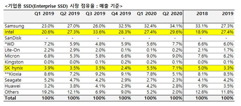 기업용 SSD 시장 점유율 <자료=옴디아>