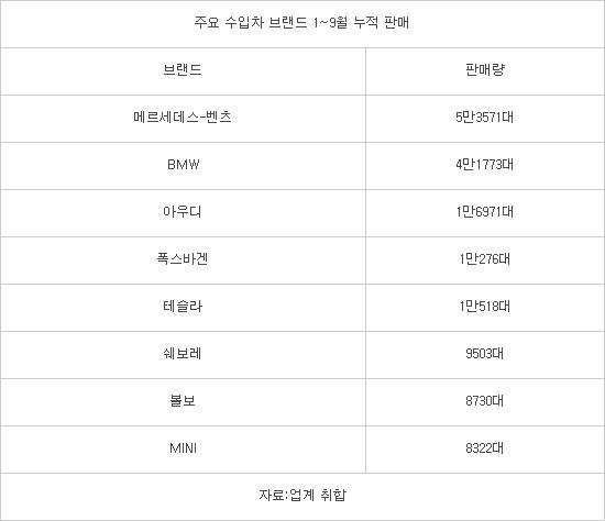 수입차 1만대 클럽 '폭스바겐·테슬라·쉐보레' 신규 진입