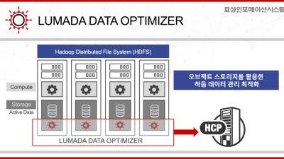 효성인포메이션시스템, '루마다 데이터 옵티마이저' 국내 출시