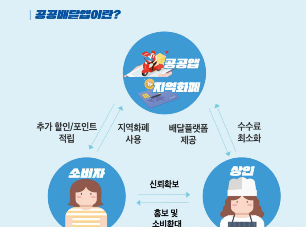 경기도 공공배달앱 홍보자료.<이미지 출처=경기도주식회사 홈페이지>