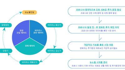 쿼터백-한국투자, 유망 테마에 순환 투자하는 해외주식 랩어카운트 출시