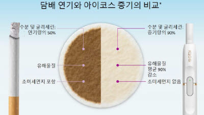 필립모리스, '과학 우선주의 지지' 백서 공개