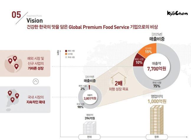 """코스피 입성 앞둔 교촌에프앤비, """"글로벌 종합 식품 기업으로 도약"""""""
