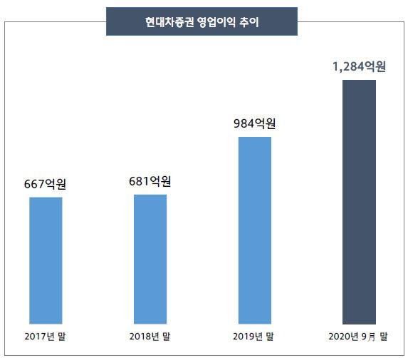 표. 현대차증권 영업이익 추이 (자료=현대차증권)