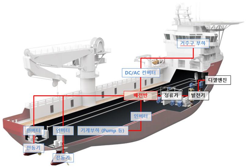 KEIT 지원 'KTE', 직류 기반 선박용 전력계통시스템 국산화