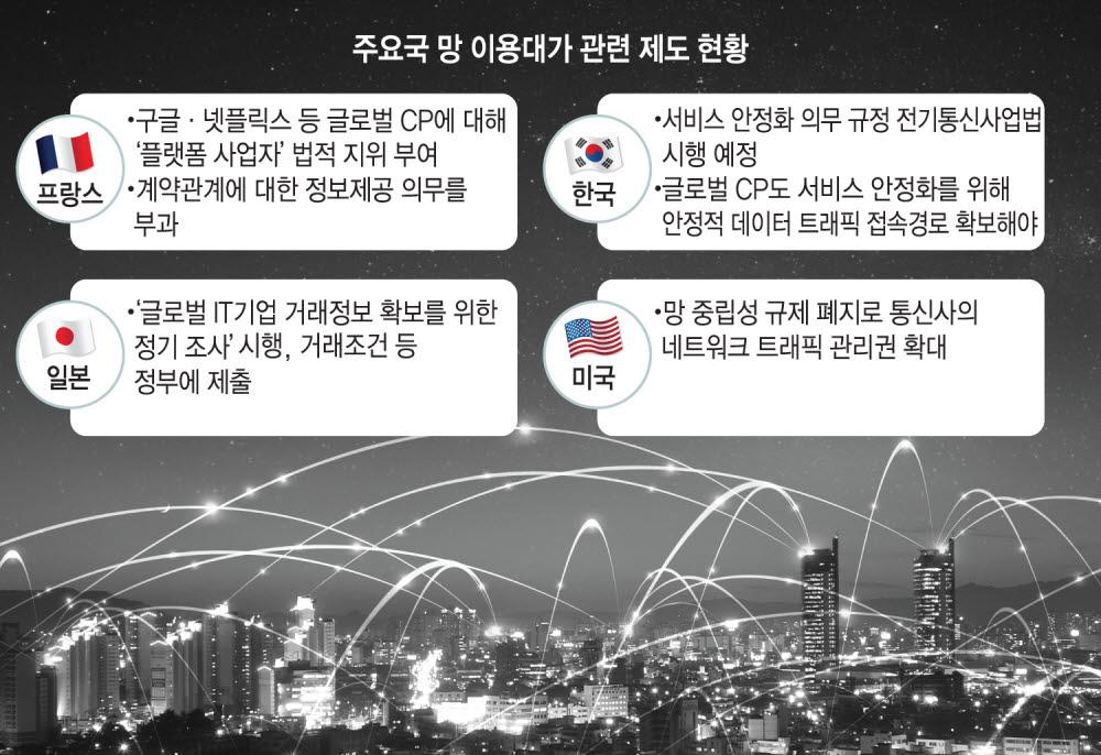 [망 이용대가 글로벌 전쟁]〈중〉인터넷 시장질서 변화, 망이용대가 공정거래 룰 확산