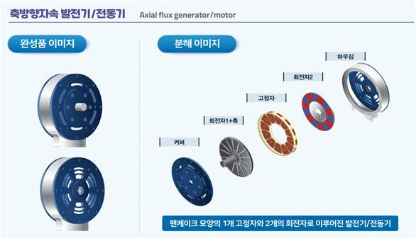 KERI 축방향 자속 영구자석 발전기.
