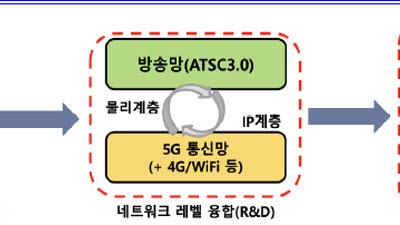 5G 협력방송
