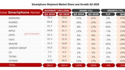 삼성전자, 세계 스마트폰 시장 1위 탈환... 애플은 샤오미에 밀려 4위로