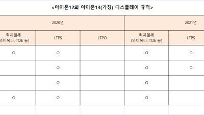 """[이슈분석] """"5나노·OLED·TOF 새로운 장 열린다""""…'아이폰12'로 본 부품 시장 전망"""