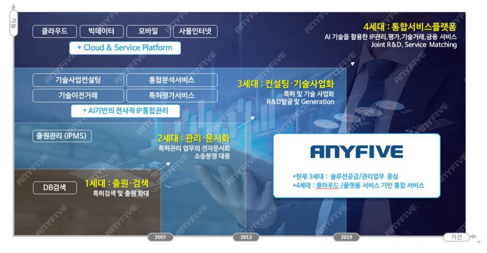 애니파이브 IP서비스 로드맵