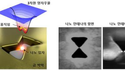 김창규 한국산업기술대 교수, '나노입자 움직임 조절 방법에 관한 연구논문' 국제 저널에 게재