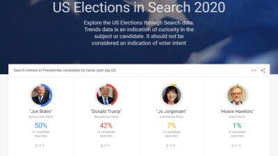 [미국 대선]예측 불허 선거에 여론조사 신뢰도 '논란'