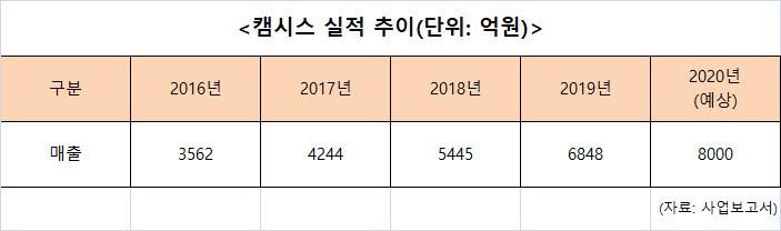 캠시스, 코로나19 딛고 4년 연속 성장 눈앞…카메라 경쟁력 'UP'