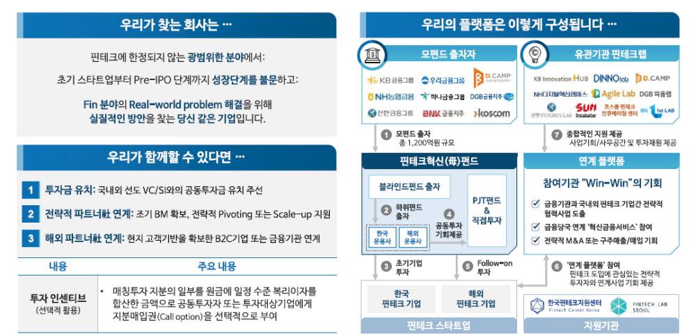 [표]핀테크혁신펀드 운용방향(자료-한국성장금융투자운용)