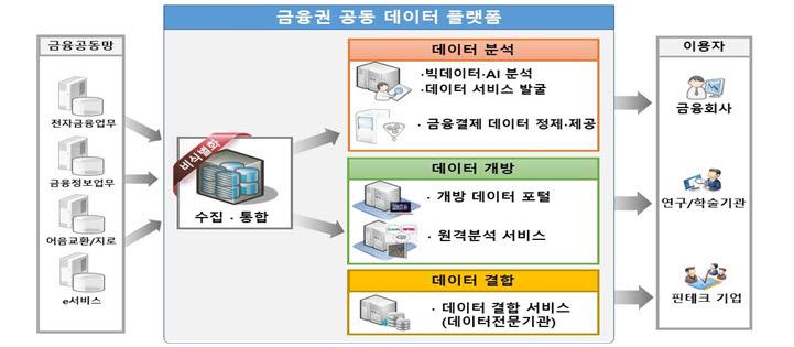 [표]금융권 공동 데이터 플랫폼 개요(자료-금융결제원)