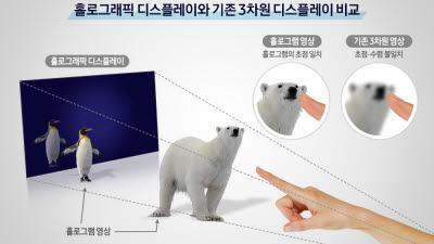 삼성전자, 기존 홀로그램 한계 돌파한 '홀로그래픽 디스플레이' 구현