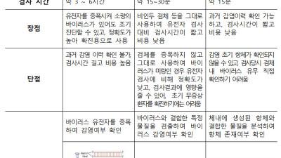 코로나19 항원·항체 신속진단키트 국내 첫 허가