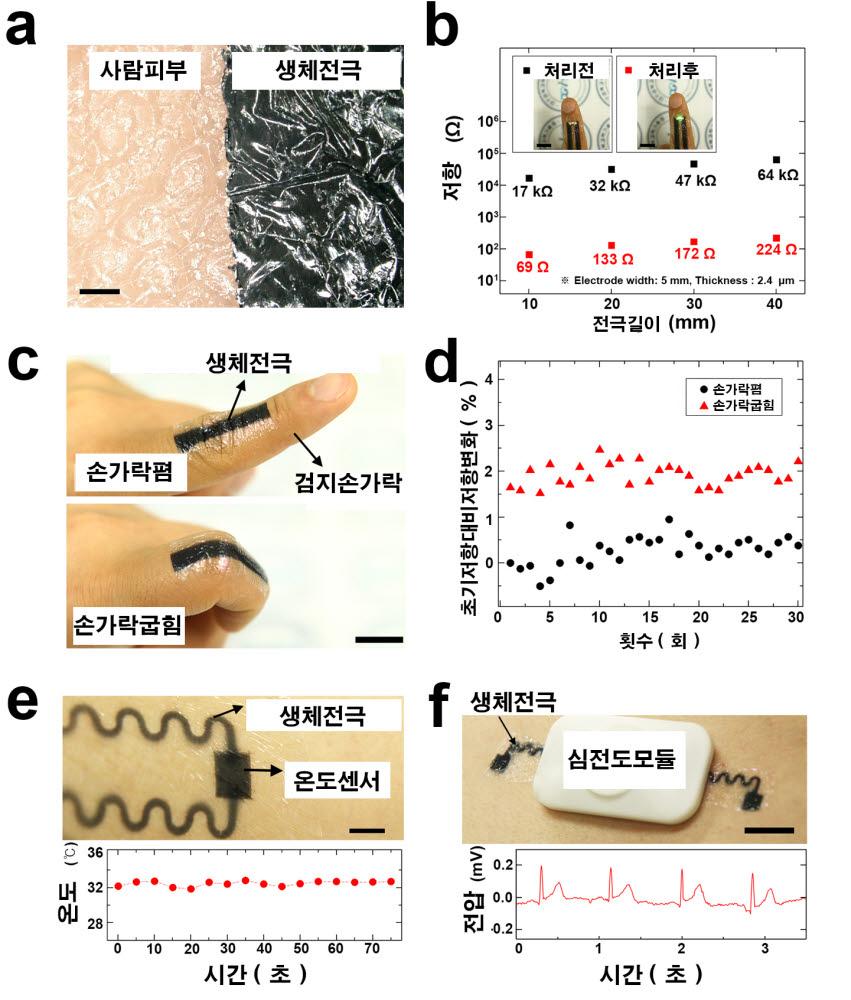 연구팀이 개발한 전도성고분자의 생체전극으로의 응용 데이터