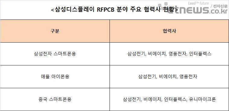 삼성전기 RFPCB 빈자리 누가 채울까…PCB 업계 계산 '분주'