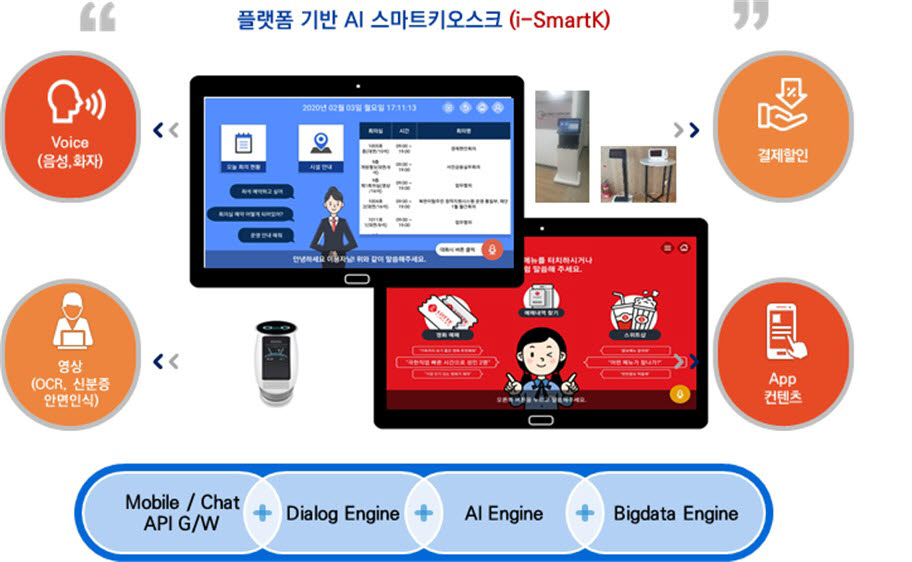 엘젠아이씨티, 스마트 키오스크 솔루션 'I-SmartK' 앞세워 AI서비스 확대