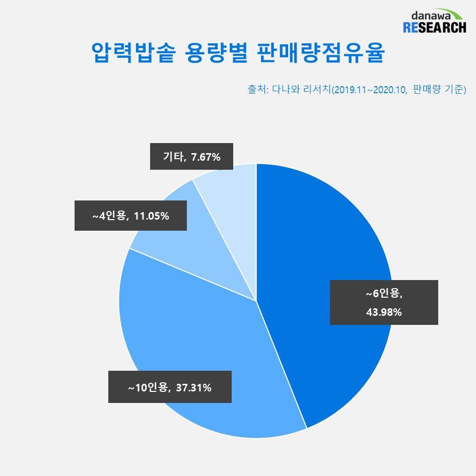 압력밥솥 용량별 판매량점유율