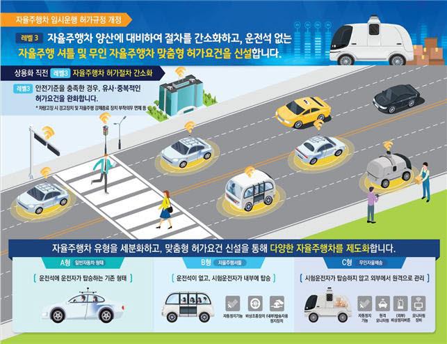무인차도 임시운행 허용...자율차 임시운행 허가 규정 개정