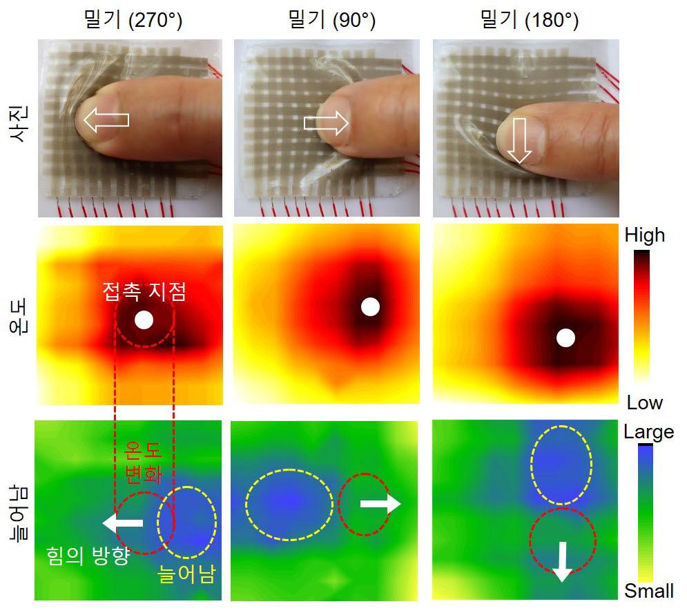 포스텍-스탠포드대 연구팀이 개발한 전자피부. 전자피부를 실제로 밀었을 때의 인식 이미지. 접촉한 부분의 온도변화, 힘의 방향을 정확하게 인식한다.