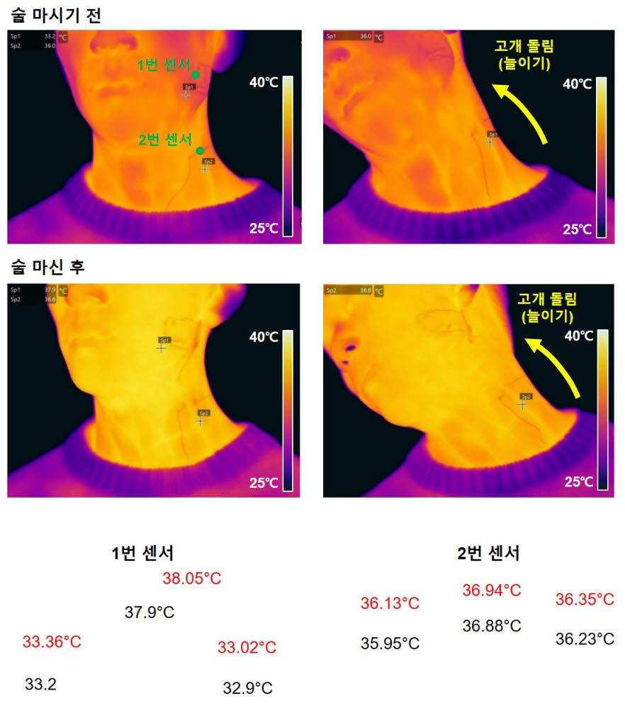 센서를 붙인 뒤 술을 마시기 전과 마신 후의 온도 변화를 IR카메라로 측정했다. 목의 움직임에도 정확하게 체온을 인식한다.