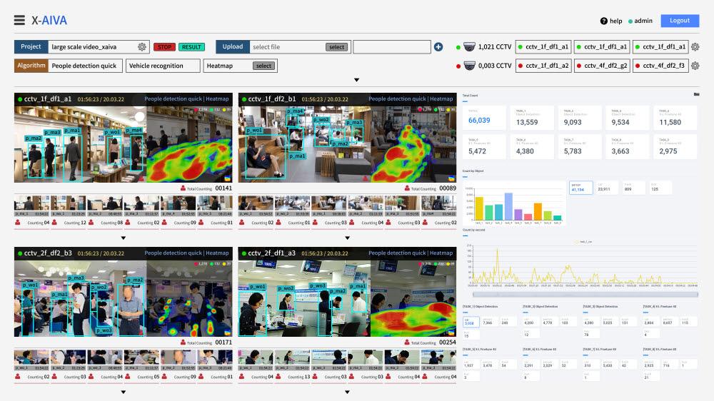 씨이랩이 상용화한 대용량 영상데이터 기반 AI 분석 서비스 X-AIVA 가동 화면
