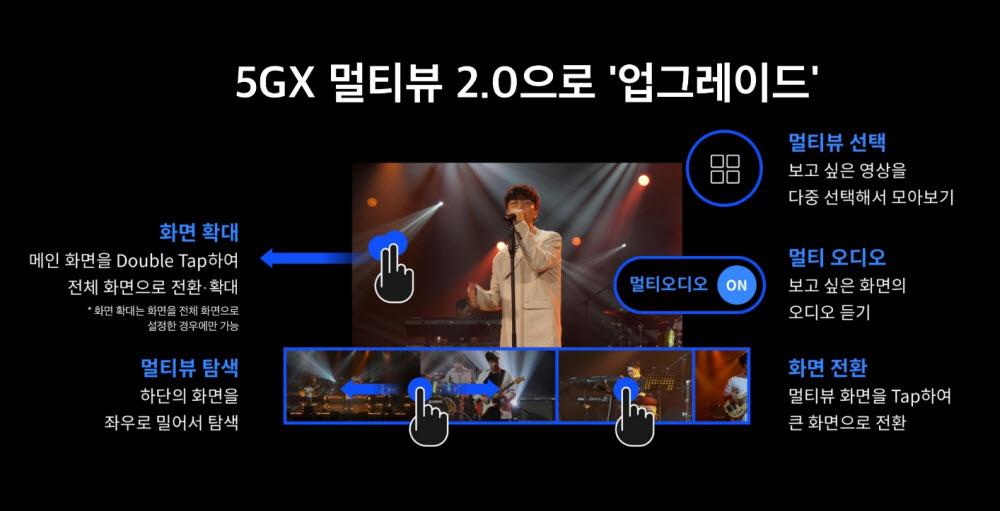 SK텔레콤 '5GX 멀티뷰 2.0' 업그레이드