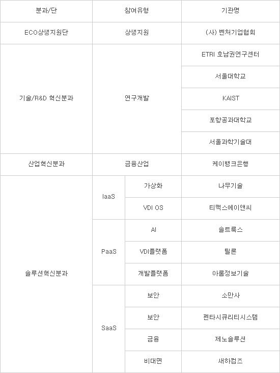 KT, 산학연 16개 기업·기관과 '클라우드 원팀' 결성