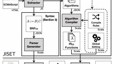 프로그래밍 언어 자동 생성…SW 개발자 노고 줄인다