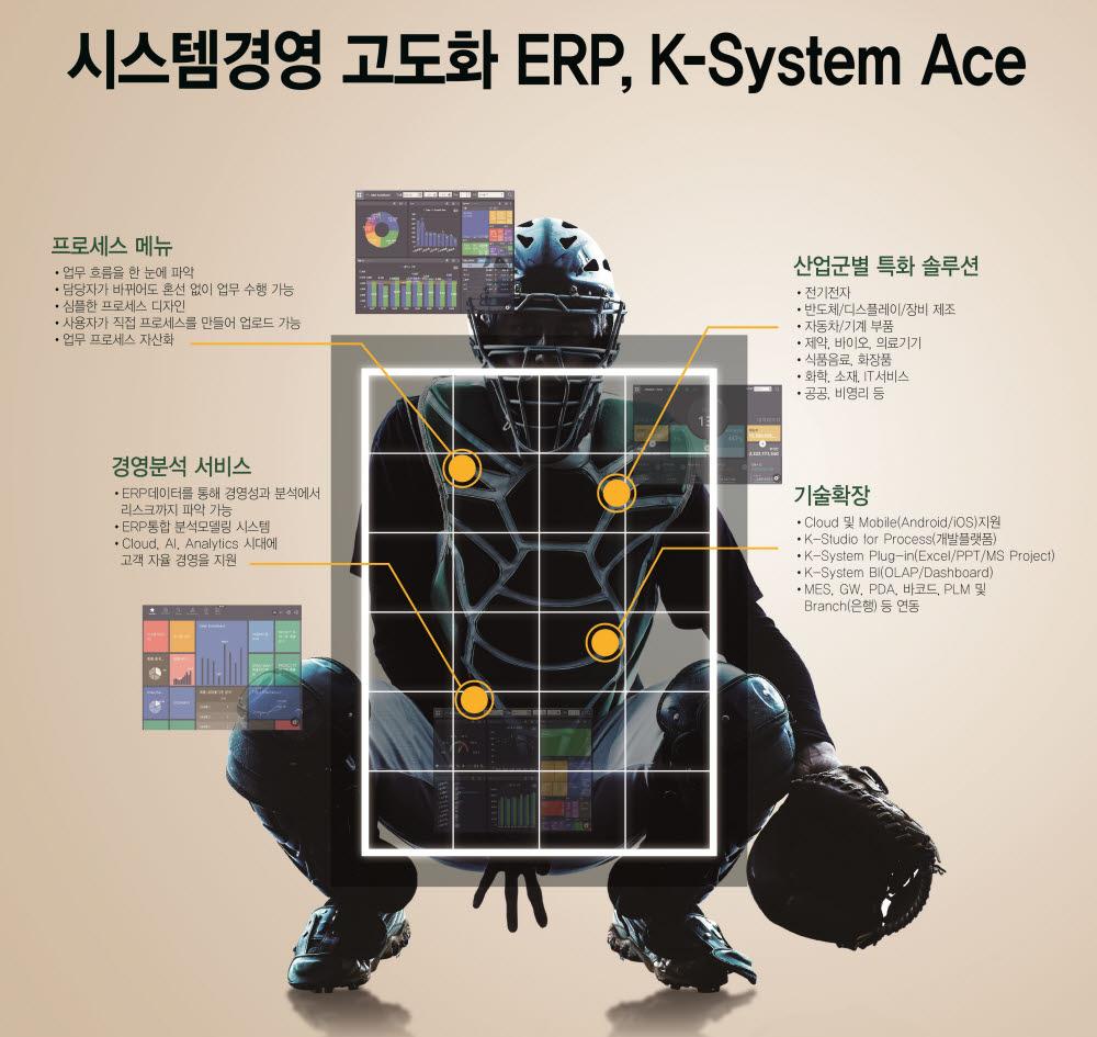 [제7회 대한민국 SW제품 품질대상]최우수상-영림원소프트랩 'K-시스템 에이스'