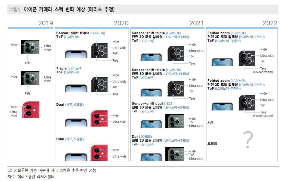 메리츠증권이 추정한 아이폰 카메라 변화. 메리츠증권은 2022년 아이폰에 폴디드 카메라가 탑재될 것으로 예상했다.
