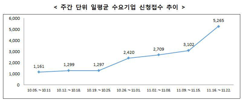 '비대면 바우처' 신청기업 10만곳 돌파 '흥행'